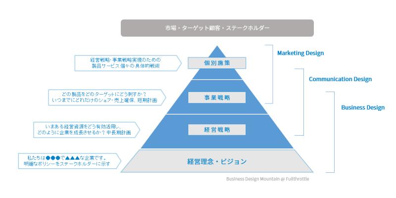 business design mountain