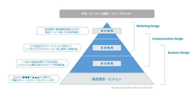 business design mountain